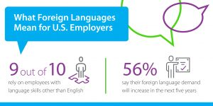 Topline findings graphic titled What Foreign Languages Mean for US Employers