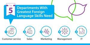 Graphic showing Top 5 Departments with Greatest Foreign Language Skills Need