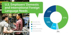 Chart depicting US Employers' Domestic and International Foreign Language Needs