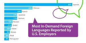Chart showing Most In-Demand Foreign Languages Reported by U.S. Employers