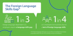Graphic with statistics on the Foreign Language Skills Gap