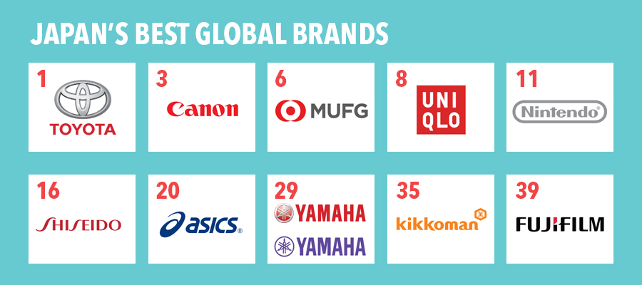 Top Japanese Brands graphic